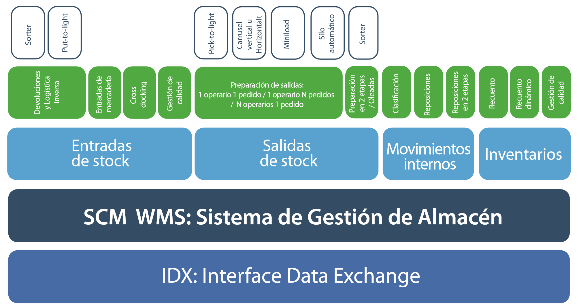 software de gestion de almacenes