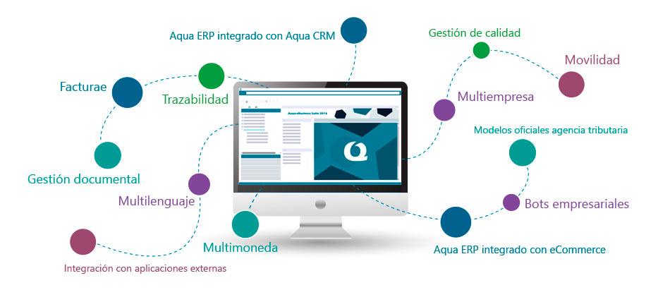 Software ERP Aqua eSolutions Funcionalidades Avanzadas